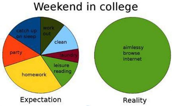 Weekends in college